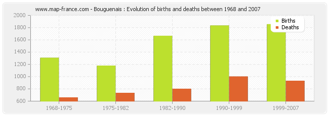 Bouguenais : Evolution of births and deaths between 1968 and 2007