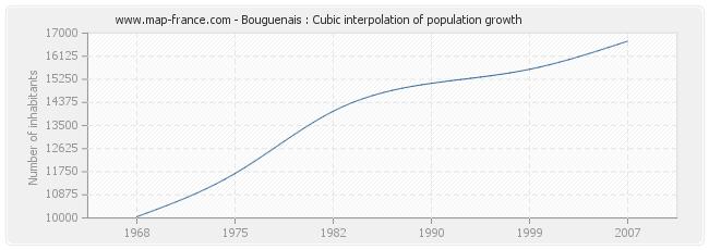 Bouguenais : Cubic interpolation of population growth