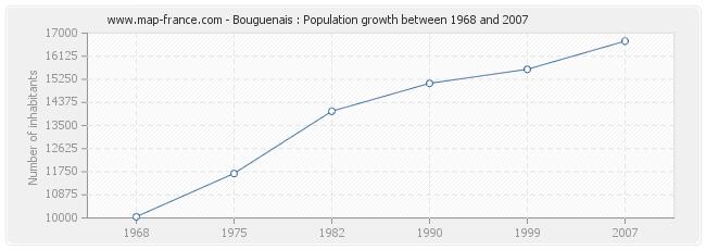 Population Bouguenais