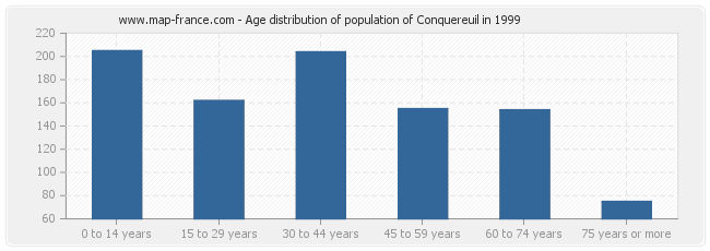 Age distribution of population of Conquereuil in 1999