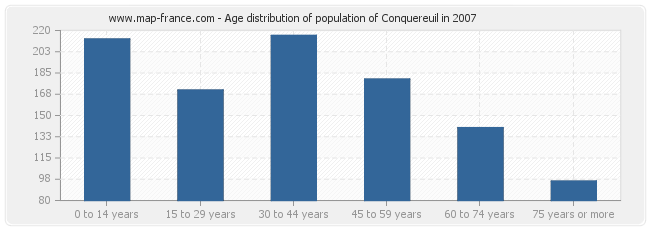 Age distribution of population of Conquereuil in 2007