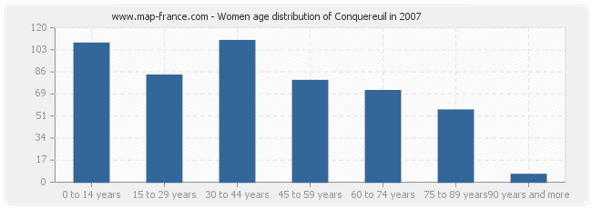 Women age distribution of Conquereuil in 2007