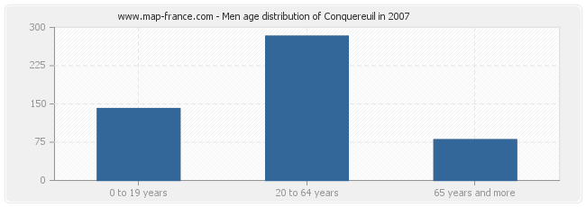 Men age distribution of Conquereuil in 2007