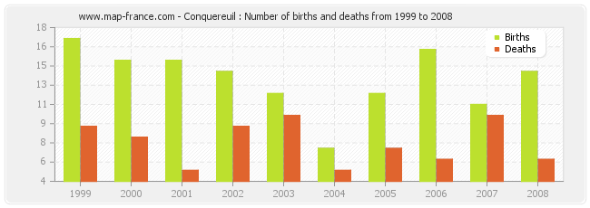 Conquereuil : Number of births and deaths from 1999 to 2008