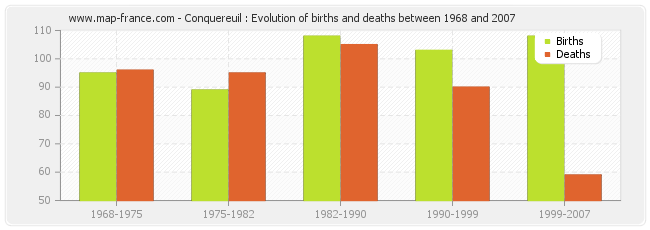 Conquereuil : Evolution of births and deaths between 1968 and 2007