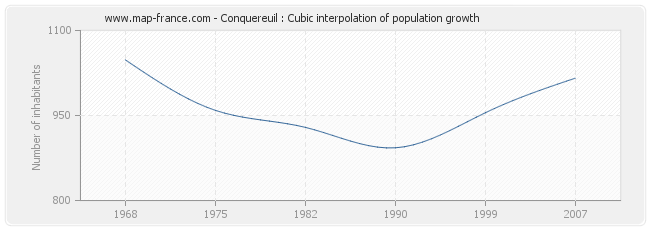 Conquereuil : Cubic interpolation of population growth