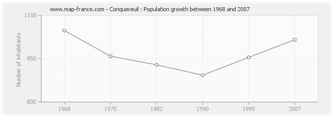 Population Conquereuil