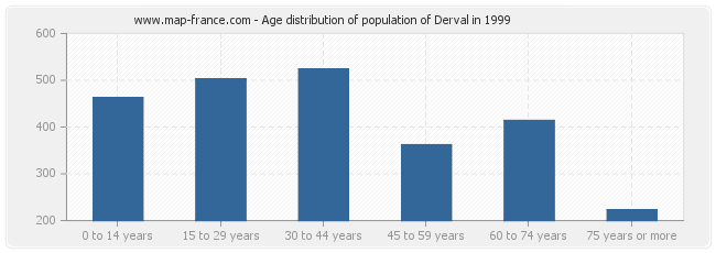 Age distribution of population of Derval in 1999