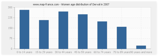 Women age distribution of Derval in 2007