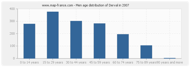 Men age distribution of Derval in 2007