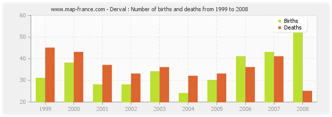 Derval : Number of births and deaths from 1999 to 2008
