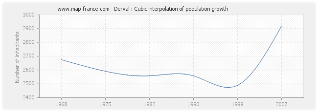 Derval : Cubic interpolation of population growth