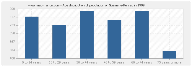 Age distribution of population of Guémené-Penfao in 1999