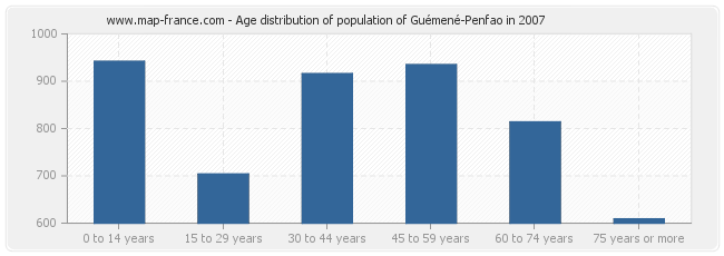 Age distribution of population of Guémené-Penfao in 2007