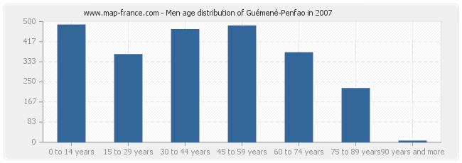 Men age distribution of Guémené-Penfao in 2007