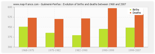 Guémené-Penfao : Evolution of births and deaths between 1968 and 2007
