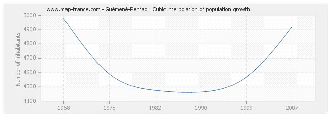 Guémené-Penfao : Cubic interpolation of population growth