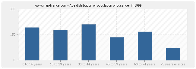 Age distribution of population of Lusanger in 1999