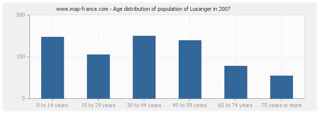 Age distribution of population of Lusanger in 2007
