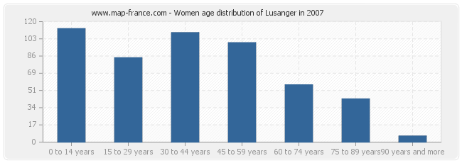 Women age distribution of Lusanger in 2007