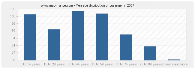 Men age distribution of Lusanger in 2007