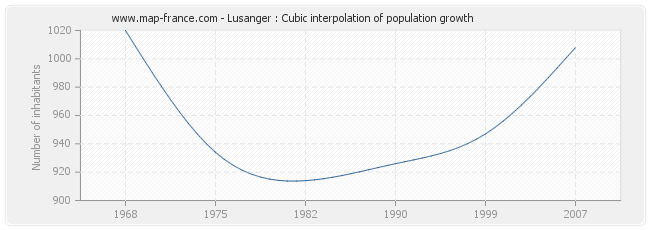 Lusanger : Cubic interpolation of population growth