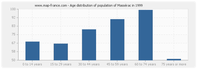 Age distribution of population of Massérac in 1999