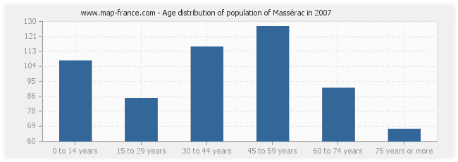 Age distribution of population of Massérac in 2007