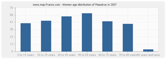Women age distribution of Massérac in 2007