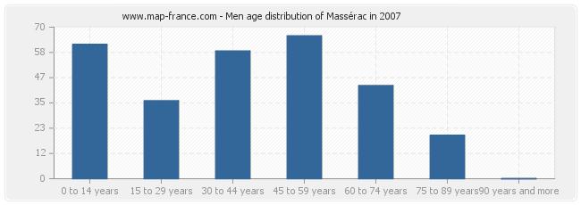 Men age distribution of Massérac in 2007