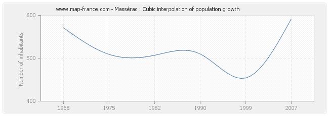 Massérac : Cubic interpolation of population growth