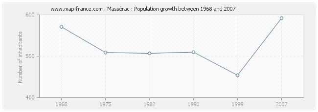 Population Massérac