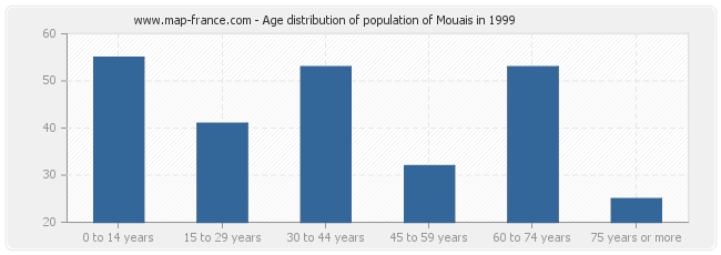 Age distribution of population of Mouais in 1999