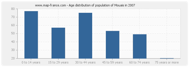 Age distribution of population of Mouais in 2007