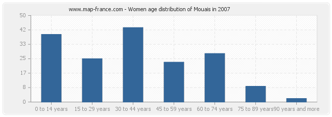 Women age distribution of Mouais in 2007