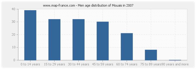 Men age distribution of Mouais in 2007