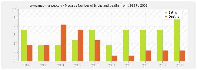 Mouais : Number of births and deaths from 1999 to 2008