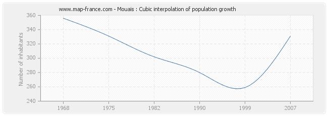 Mouais : Cubic interpolation of population growth