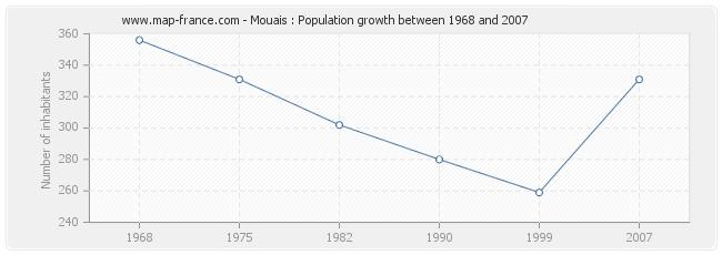 Population Mouais