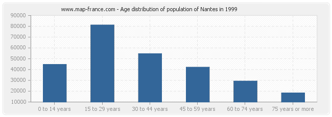 Age distribution of population of Nantes in 1999