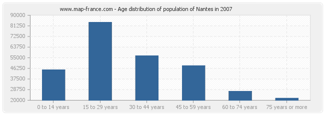 Age distribution of population of Nantes in 2007