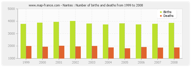 Nantes : Number of births and deaths from 1999 to 2008