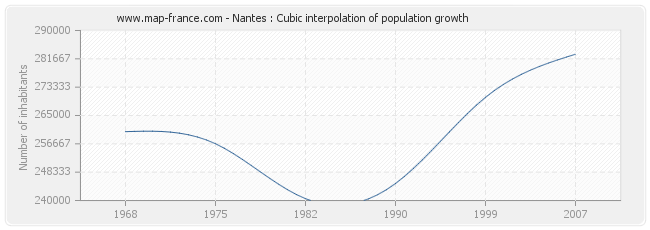 Nantes : Cubic interpolation of population growth