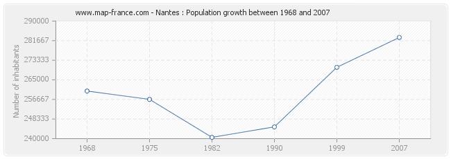 Population Nantes
