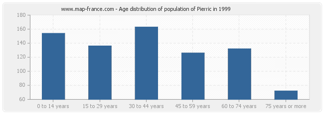 Age distribution of population of Pierric in 1999