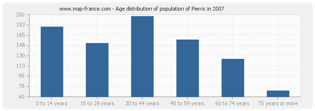 Age distribution of population of Pierric in 2007