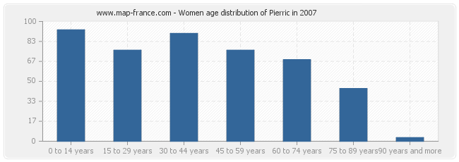 Women age distribution of Pierric in 2007