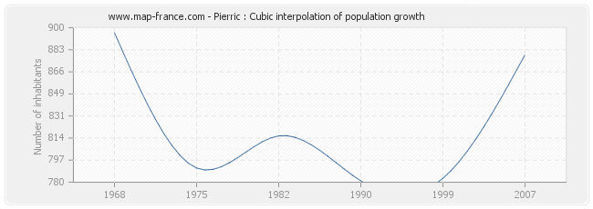 Pierric : Cubic interpolation of population growth