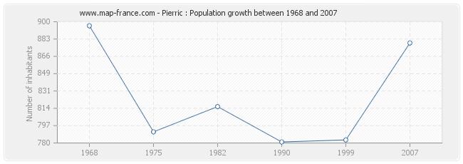 Population Pierric