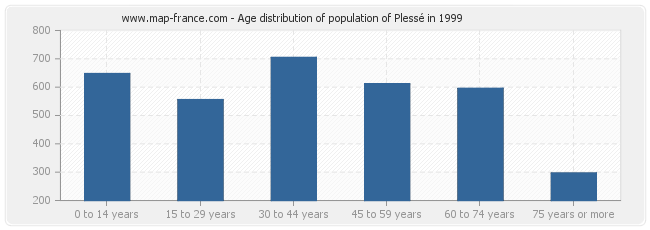 Age distribution of population of Plessé in 1999